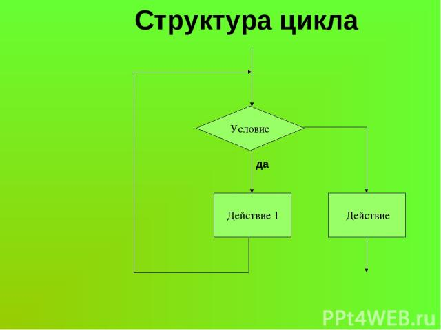 Условие Действие 1 Действие да Структура цикла