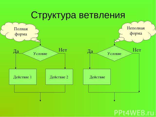 Структура ветвления Условие Действие 1 Действие 2 Да Нет Условие Действие Да Нет Неполная форма Полная форма