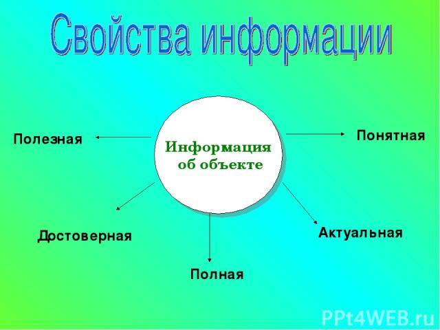 Информация об объекте Полезная Понятная Актуальная Полная Достоверная