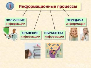 Информационные процессы ХРАНЕНИЕ информации ОБРАБОТКА информации ПЕРЕДАЧА информ