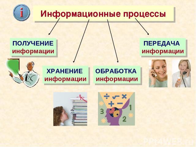 Информационные процессы ХРАНЕНИЕ информации ОБРАБОТКА информации ПЕРЕДАЧА информации ПОЛУЧЕНИЕ информации