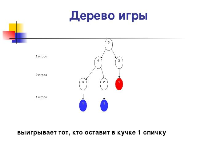 Дерево игры выигрывает тот, кто оставит в кучке 1 спичку