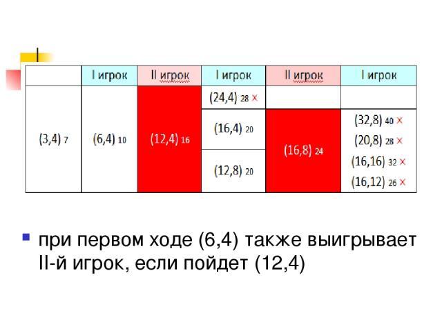 при первом ходе (6,4) также выигрывает II-й игрок, если пойдет (12,4)