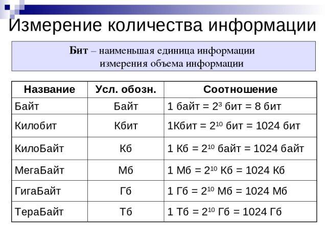 Измерение количества информации Бит – наименьшая единица информации измерения объема информации Название Усл. обозн. Соотношение Байт Байт 1 байт = 23 бит = 8 бит Килобит Кбит 1Кбит = 210 бит = 1024 бит КилоБайт Кб 1 Кб = 210 байт = 1024 байт МегаБа…