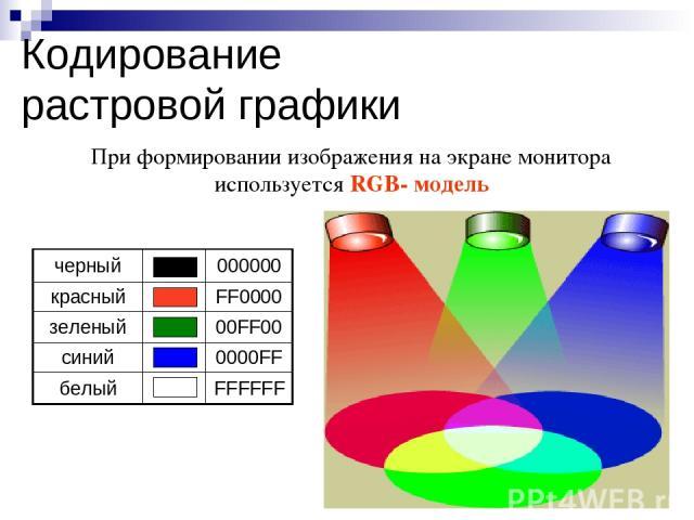 При формировании изображения на экране монитора используется RGB- модель Кодирование растровой графики черный 000000 красный FF0000 зеленый 00FF00 синий 0000FF белый FFFFFF