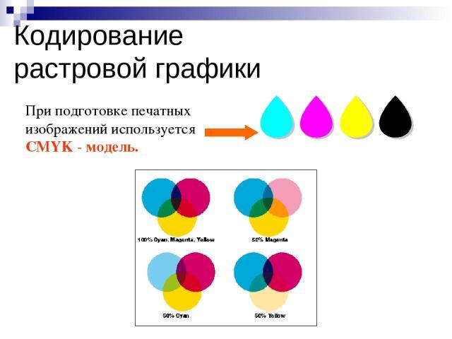 При подготовке печатных изображений используется CMYK - модель. Кодирование растровой графики