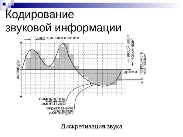 Дискретизация звука Кодирование звуковой информации