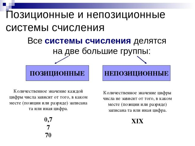 Позиционные и непозиционные системы счисления Все системы счисления делятся на две большие группы: Количественное значение каждой цифры числа зависит от того, в каком месте (позиции или разряде) записана та или иная цифра. 0,7 7 70 Количественное зн…