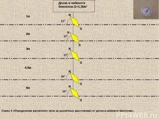 Доска в кабинете биологии.S=1,30м² 1м 2м 3м 5м 4,5м 15º S N S N S 15º 15º 10º S