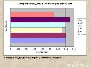 График3 «Радиационный фон в кабинете физики».