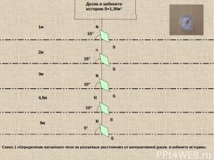 Доска в кабинете истории.S=1,30м² 15° 15° 10° 10° 5° N S S N N N S N 1м 2м 3м 4,