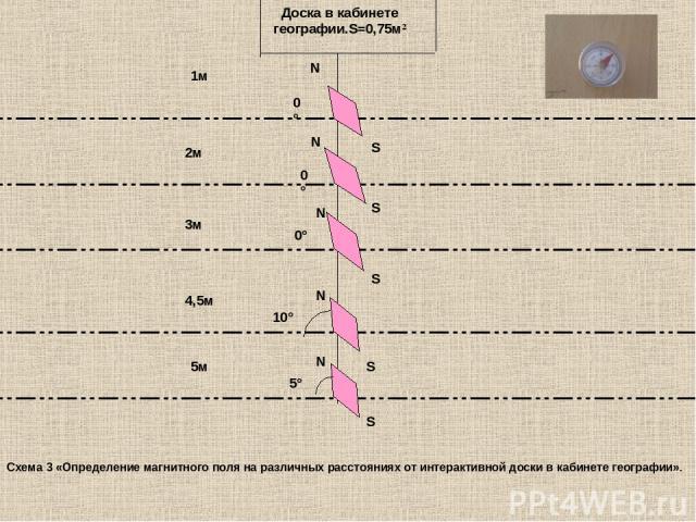 10° 5° 0° 0° 0° N S N S S N N S N S 1м 5м 4,5м 2м 3м Доска в кабинете географии.S=0,75м² Схема 3 «Определение магнитного поля на различных расстояниях от интерактивной доски в кабинете географии».