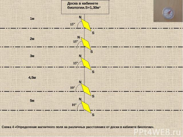 Доска в кабинете биологии.S=1,30м² 1м 2м 3м 5м 4,5м 15º S N S N S 15º 15º 10º S N 10º N S N Схема 4 «Определение магнитного поля на различных расстояниях от доски в кабинете биологии».