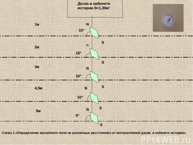 Доска в кабинете истории.S=1,30м² 15° 15° 10° 10° 5° N S S N N N S N 1м 2м 3м 4,5м 5м S S Схема 1 «Определение магнитного поля на различных расстояниях от интерактивной доски в кабинете истории».