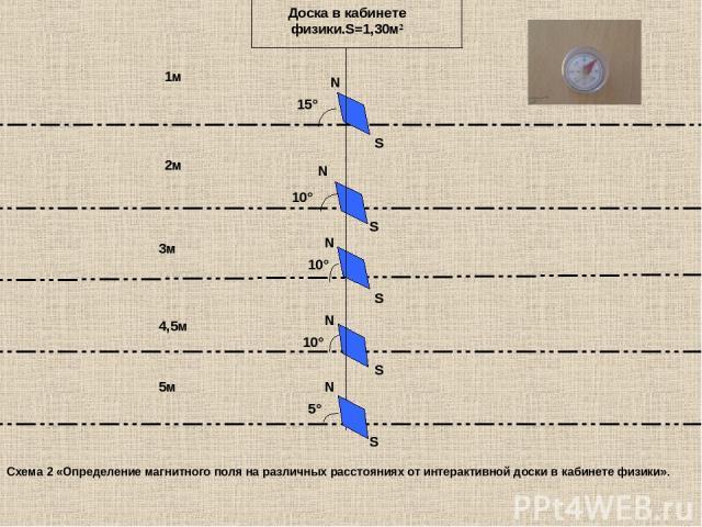 15° 10° 10° 10° S N N S N S N 1м 2м 3м 4,5м 5м S N 5° Доска в кабинете физики.S=1,30м² S Схема 2 «Определение магнитного поля на различных расстояниях от интерактивной доски в кабинете физики».