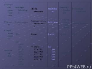 Технические характеристики InterWrite SchoolBoard Hitachi StarBoard SmartBoard P