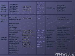 Размер рабочей поверхности (мм) 1384x1073 мм 1740x1073 мм 1740x1340 мм 2045x1226