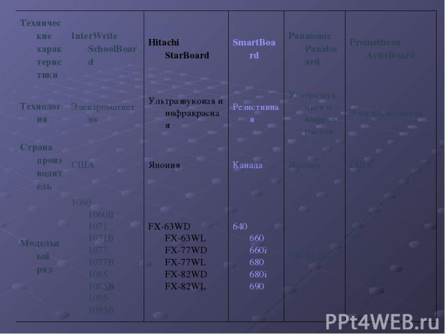 Технические характеристики InterWrite SchoolBoard Hitachi StarBoard SmartBoard Panasonic Panaboard Promethean ActivBoard Технология Электромагнетик Ультразвуковая и инфракрасная Резистивная Ультразвуковая и инфракрасная Электромагнетик Страна произв…