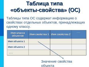 Таблица типа «объекты-свойства» (ОС) Таблицы типа ОС содержат информацию о свойс
