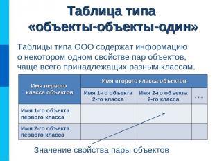 Таблица типа «объекты-объекты-один» Таблицы типа ООО содержат информацию о некот