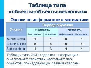 Таблица типа «объекты-объекты-несколько» Оценки по информатике и математике Табл