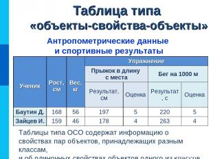 Таблица типа «объекты-свойства-объекты» Антропометрические данные и спортивные р