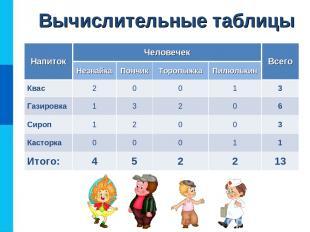 Вычислительные таблицы Напиток Человечек Всего Незнайка Пончик Торопыжка Пилюльк