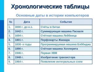 Хронологические таблицы Основные даты в истории компьютеров № Дата Событие 1. 30