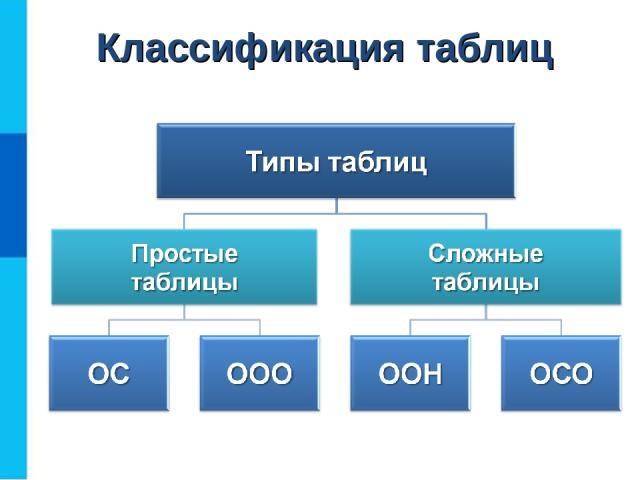 Классификация таблиц