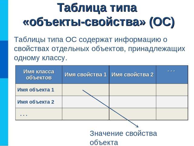 Таблица типа «объекты-свойства» (ОС) Таблицы типа ОС содержат информацию о свойствах отдельных объектов, принадлежащих одному классу. Значение свойства объекта Имя класса объектов Имя свойства 1 Имя свойства 2 . . . Имя объекта 1 Имя объекта 2 . . .
