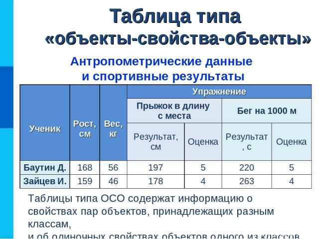 Таблица типа «объекты-свойства-объекты» Антропометрические данные и спортивные результаты Таблицы типа ОСО содержат информацию о свойствах пар объектов, принадлежащих разным классам, и об одиночных свойствах объектов одного из классов. Ученик Рост, …