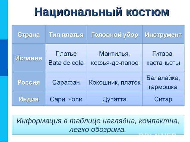 Информация в таблице наглядна, компактна, легко обозрима. Национальный костюм