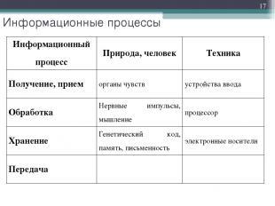 * Информационные процессы Информационный процесс Природа, человек Техника Получе