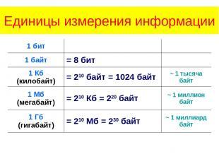 Единицы измерения информации 1 бит   1 байт = 8 бит  1 Кб (килобайт) = 210 ба