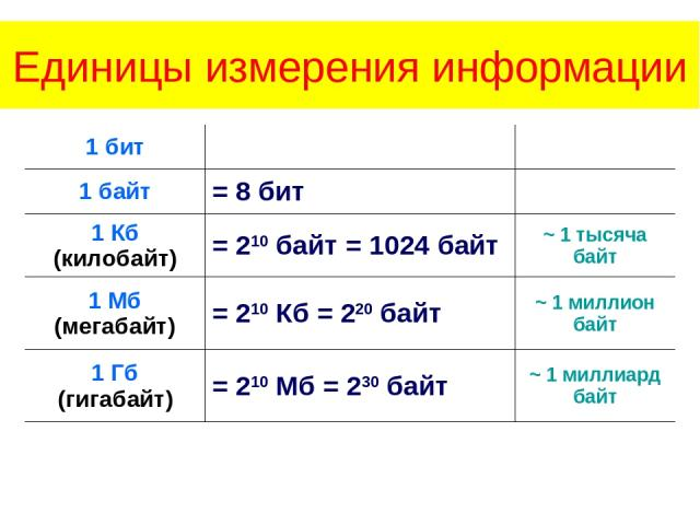 Единицы измерения информации 1 бит   1 байт = 8 бит  1 Кб (килобайт) = 210 байт = 1024 байт ~ 1 тысяча байт 1 Мб (мегабайт) = 210 Кб = 220 байт ~ 1 миллион байт 1 Гб (гигабайт) = 210 Мб = 230 байт ~ 1 миллиард байт