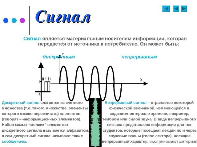 Сигнал Сигнал является материальным носителем информации, которая передается от источника к потребителю. Он может быть: дискретным непрерывным Дискретный сигнал слагается из счетного множества (т.е. такого множества, элементы которого можно пересчит…