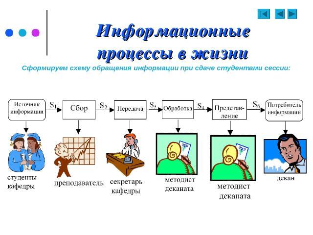 Информационные процессы в жизни Сформируем схему обращения информации при сдаче студентами сессии: