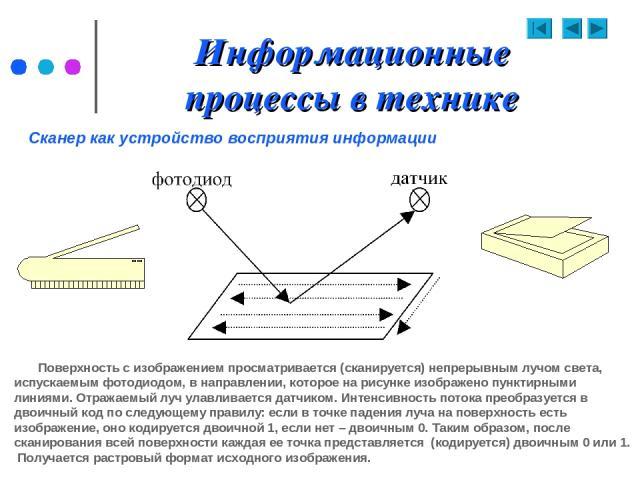 Информационные процессы в технике Поверхность с изображением просматривается (сканируется) непрерывным лучом света, испускаемым фотодиодом, в направлении, которое на рисунке изображено пунктирными линиями. Отражаемый луч улавливается датчиком. Интен…