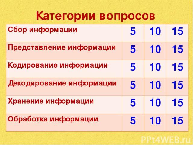 Категории вопросов Сбор информации 5 10 15 Представление информации 5 10 15 Кодирование информации 5 10 15 Декодирование информации 5 10 15 Хранение информации 5 10 15 Обработка информации 5 10 15