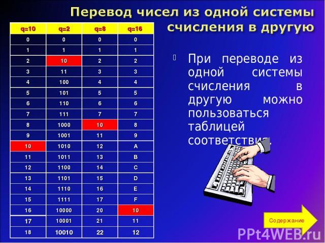При переводе из одной системы счисления в другую можно пользоваться таблицей соответствия. Содержание q=10 q=2 q=8 q=16 0 0 0 0 1 1 1 1 2 10 2 2 3 11 3 3 4 100 4 4 5 101 5 5 6 110 6 6 7 111 7 7 8 1000 10 8 9 1001 11 9 10 1010 12 A 11 1011 13 B 12 11…