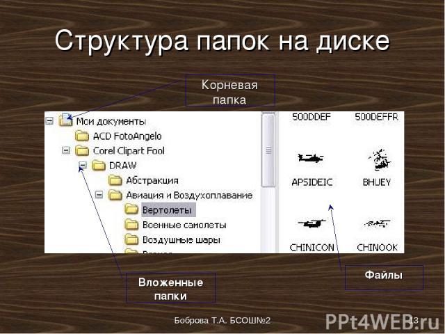 Боброва Т.А. БСОШ№2 * Структура папок на диске Корневая папка Вложенные папки Файлы Боброва Т.А. БСОШ№2