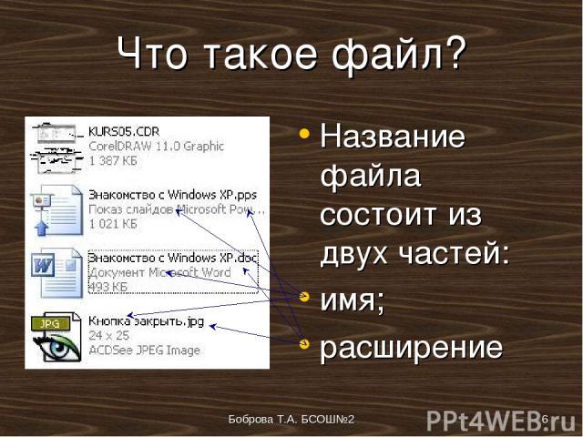 Боброва Т.А. БСОШ№2 * Что такое файл? Название файла состоит из двух частей: имя; расширение Боброва Т.А. БСОШ№2