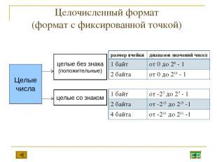 Целочисленный формат (формат с фиксированной точкой) размер ячейки диапазон знач