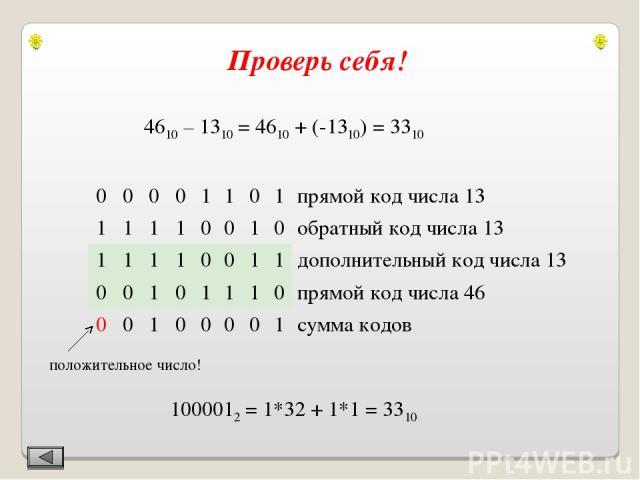 4610 – 1310 = 4610 + (-1310) = 3310 положительное число! 1000012 = 1*32 + 1*1 = 3310 Проверь себя! 0 0 0 0 1 1 0 1 прямой код числа 13 1 1 1 1 0 0 1 0 обратный код числа 13 1 1 1 1 0 0 1 1 дополнительный код числа 13 0 0 1 0 1 1 1 0 прямой код числа…
