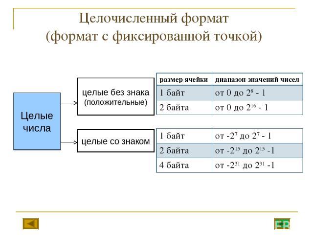 Целочисленный формат (формат с фиксированной точкой) размер ячейки диапазон значений чисел 1 байт от 0 до 28 - 1 2 байта от 0 до 216 - 1 1 байт от -27 до 27 - 1 2 байта от -215 до 215 -1 4 байта от -231 до 231 -1