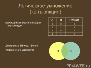 * Логическое умножение (конъюнкция) Таблица истинности операции конъюнкция Диагр