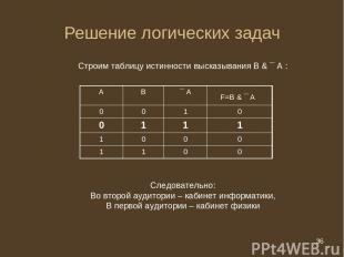 * Решение логических задач Строим таблицу истинности высказывания В & ¯ А : След