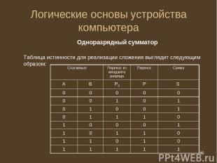 * Логические основы устройства компьютера Одноразрядный сумматор Таблица истинно
