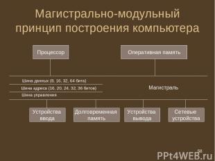 * Магистрально-модульный принцип построения компьютера Процессор Оперативная пам