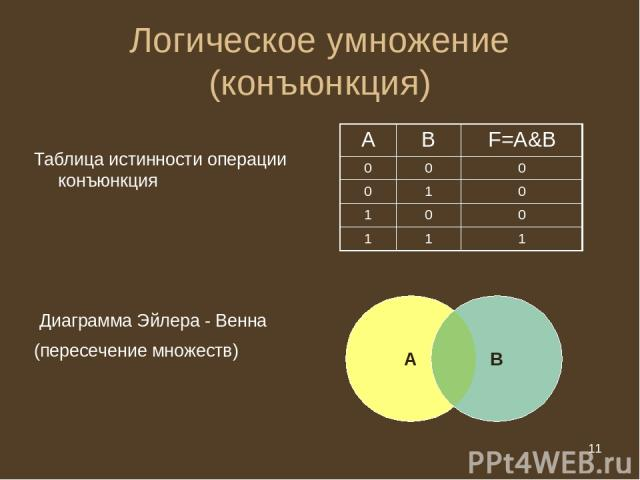 * Логическое умножение (конъюнкция) Таблица истинности операции конъюнкция Диаграмма Эйлера - Венна А В (пересечение множеств) А В F=A&B 0 0 0 0 1 0 1 0 0 1 1 1 * из 20